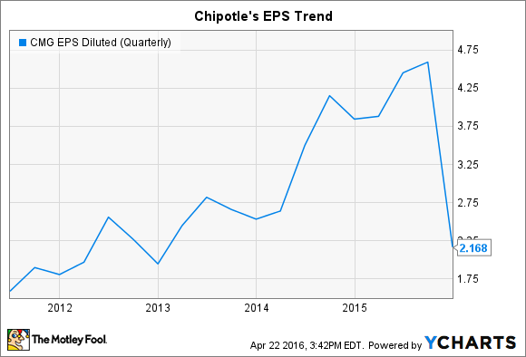 CMG EPS Diluted (Quarterly) Chart