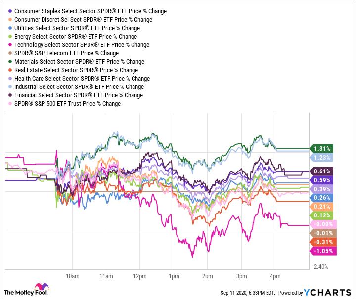 XLP Chart