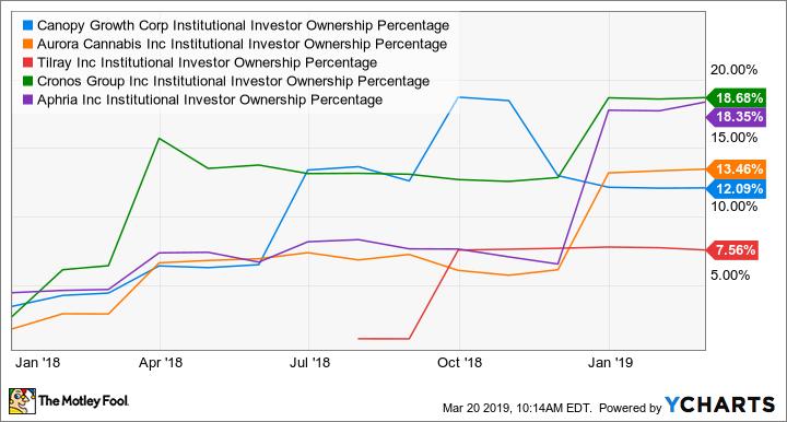 CGC Institutional Investor Ownership Percentage Chart
