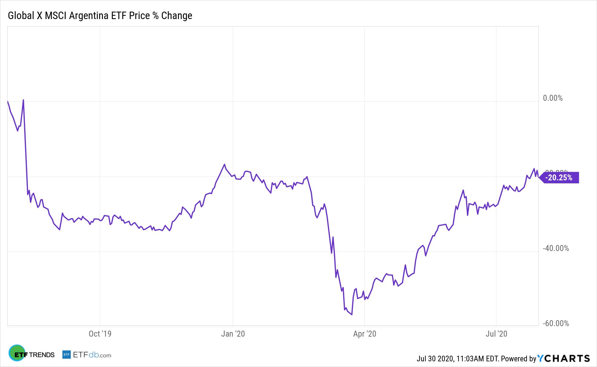 ARGT Chart