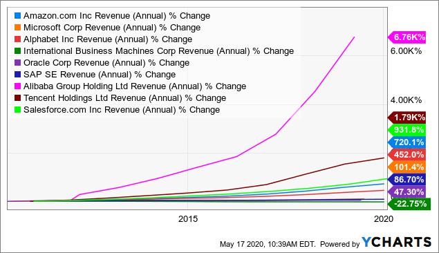 Best Winner Stocks For Cloud Computing: Revenue Growth 10 Years