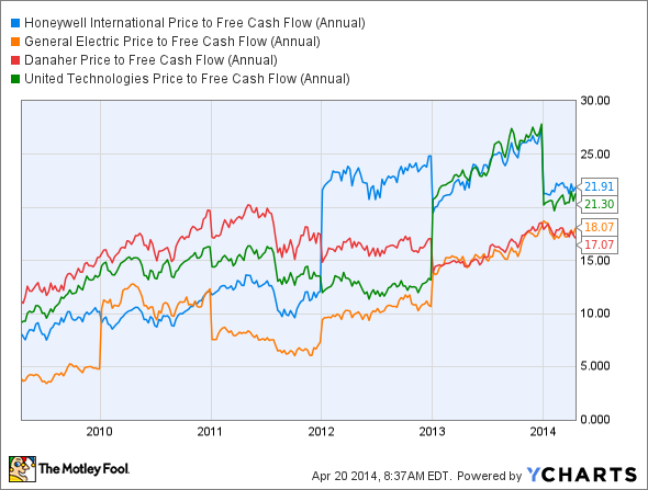 HON Price to Free Cash Flow (Annual) Chart