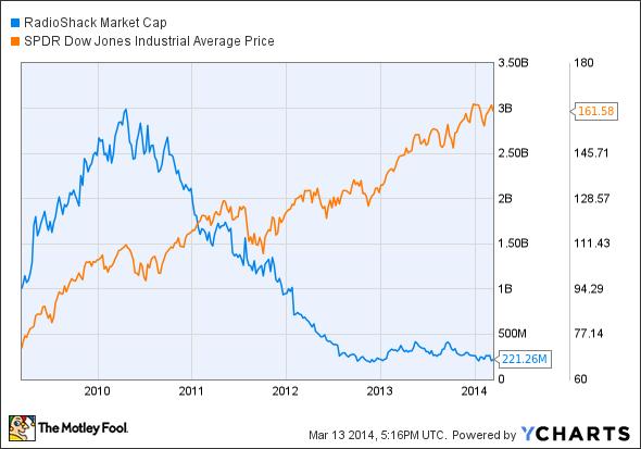 RSH Market Cap Chart