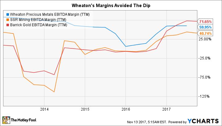 WPM EBITDA Margin (TTM) Chart