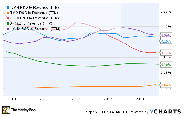 ILMN R&D to Revenue (TTM) Chart