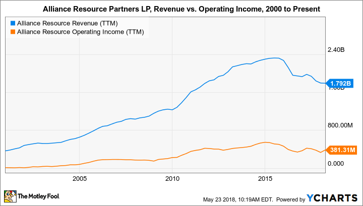 ARLP Revenue (TTM) Chart