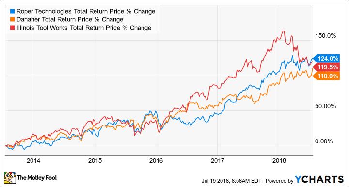 ROP Total Return Price Chart