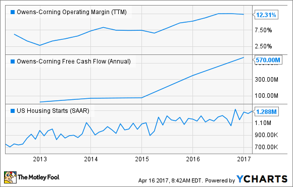 OC Operating Margin (TTM) Chart