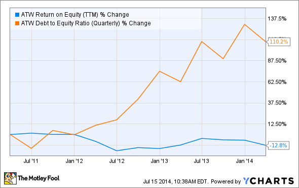 ATW Return on Equity (TTM) Chart
