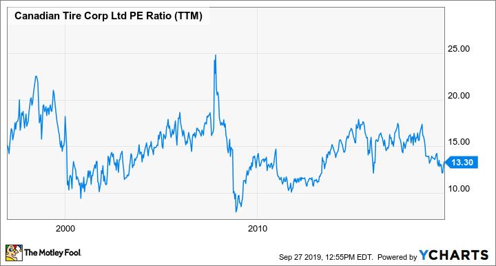 CTC.A PE Ratio (TTM) Chart