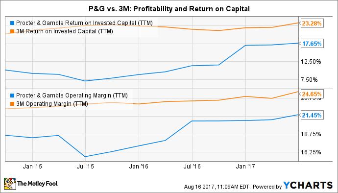 PG Return on Invested Capital (TTM) Chart