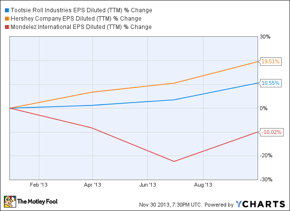 TR EPS Diluted (TTM) Chart