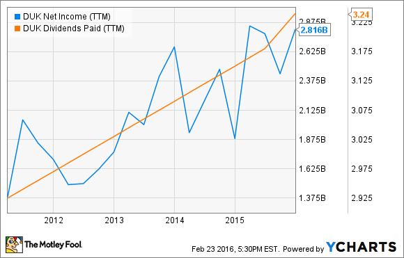 DUK Net Income (TTM) Chart