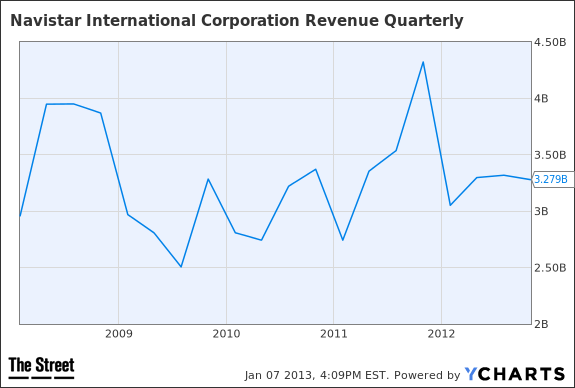 NAV Revenue Quarterly Chart