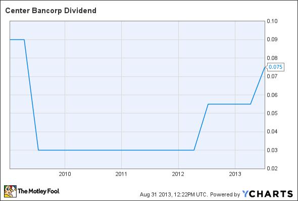 CNBC Dividend Chart