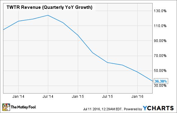 TWTR Revenue (Quarterly YoY Growth) Chart