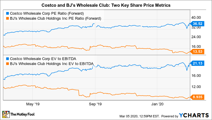 COST PE Ratio (Forward) Chart