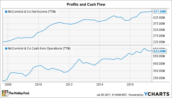 MKC Net Income (TTM) Chart