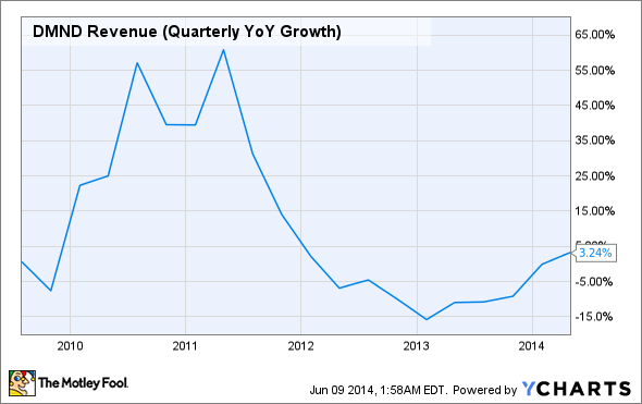 DMND Revenue (Quarterly YoY Growth) Chart