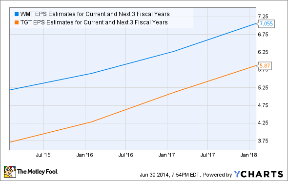 WMT EPS Estimates for Current and Next 3 Fiscal Years Chart