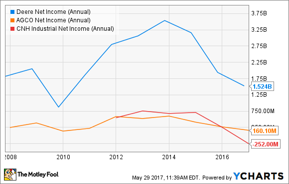 DE Net Income (Annual) Chart
