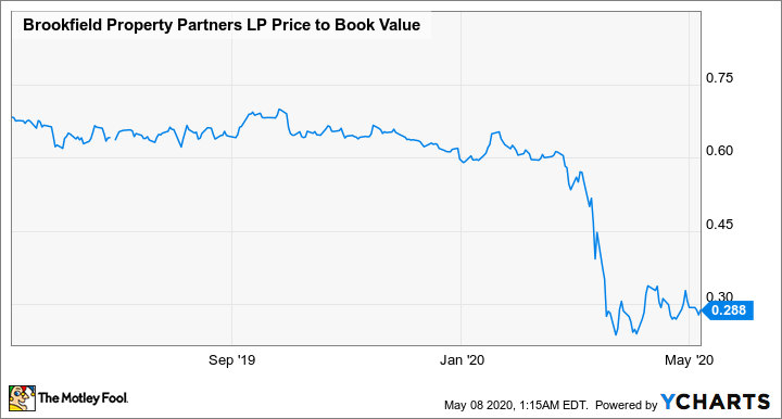 BPY Price to Book Value Chart