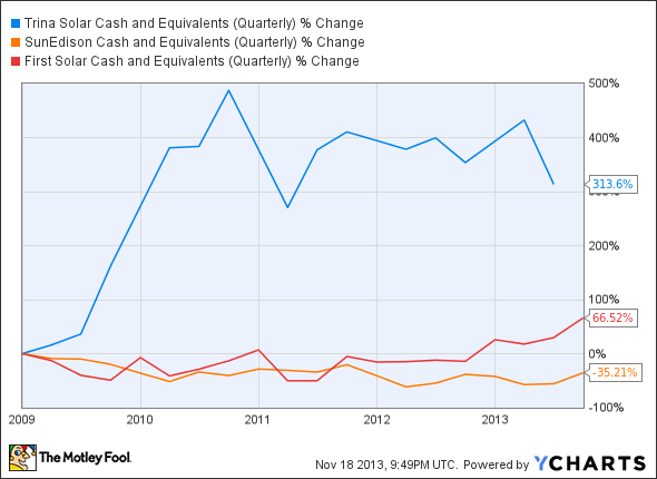 TSL Cash and Equivalents (Quarterly) Chart