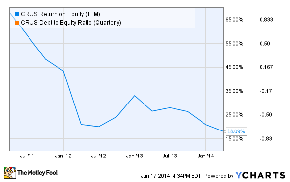 CRUS Return on Equity (TTM) Chart