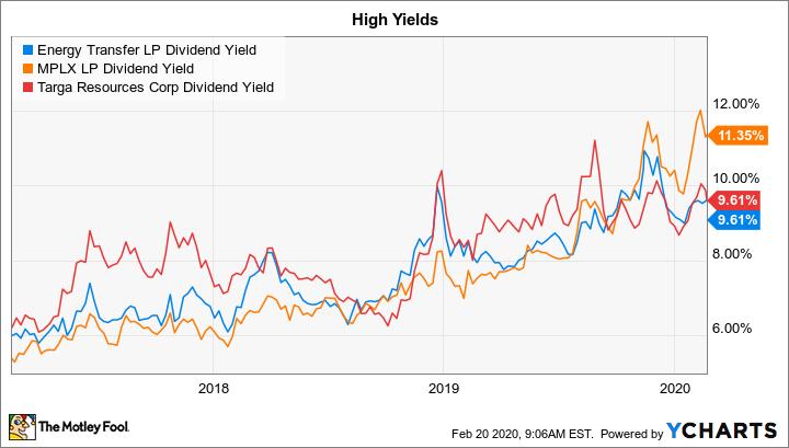 ET Dividend Yield Chart