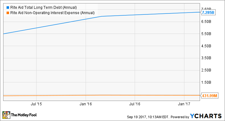 RAD Total Long Term Debt (Annual) Chart
