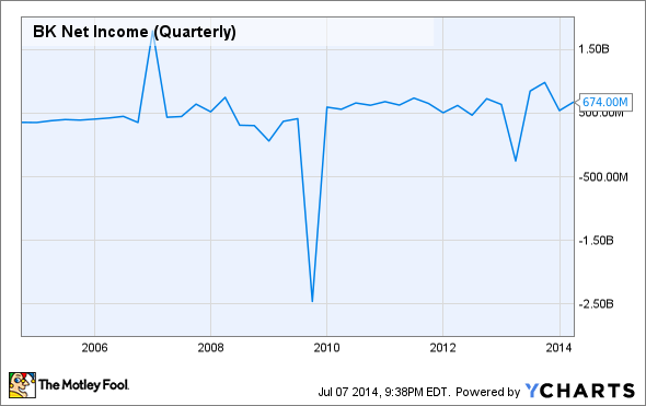 BK Net Income (Quarterly) Chart