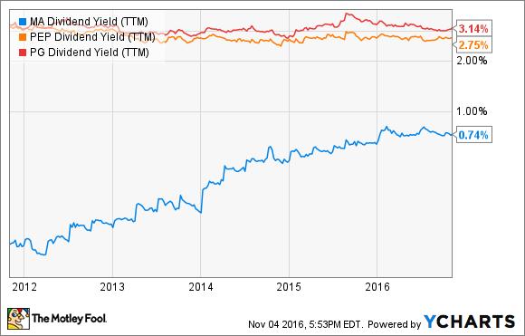 MA Dividend Yield (TTM) Chart