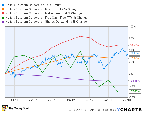 NSC Total Return Price Chart