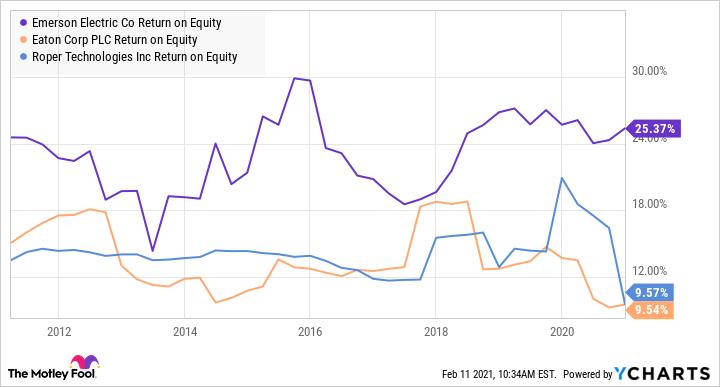 EMR Return on Equity Chart