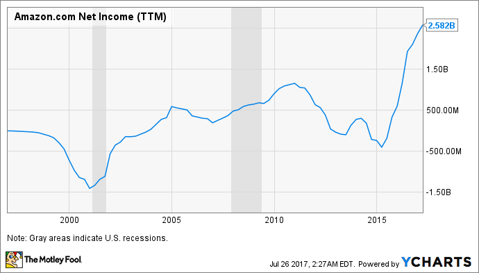 AMZN Net Income (TTM) Chart