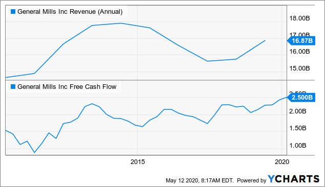 General Mills Revenue / FCF 10 Years Stock Analysis