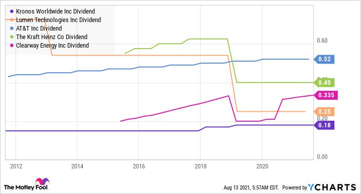 KRO Dividend Chart