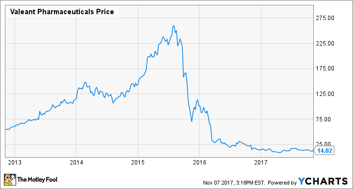 Vrx Stock Quote Amazing Is The Worst Behind Valeant Pharmaceuticals' Stock The Motley Fool
