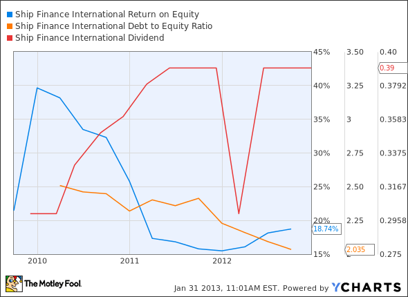 SFL Return on Equity Chart