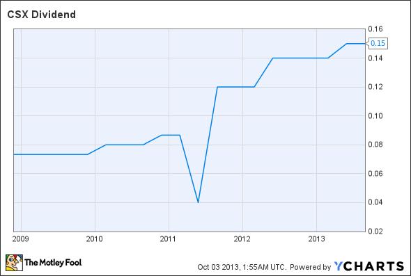 CSX Dividend Chart