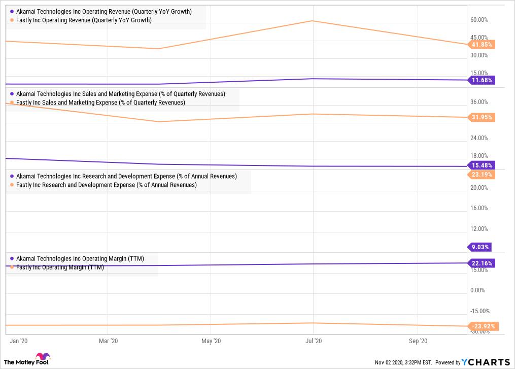 AKAM Operating Revenue (Quarterly YoY Growth) Chart