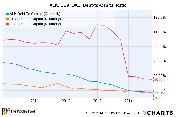 ALK Debt To Capital (Quarterly) Chart