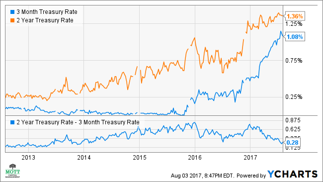 3 Month Treasury Rate Chart