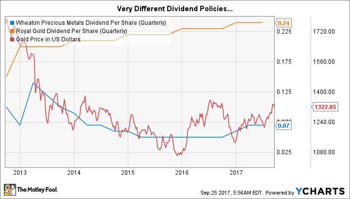 WPM Dividend Per Share (Quarterly) Chart