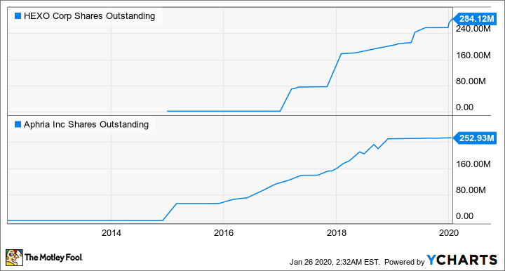HEXO Shares Outstanding Chart