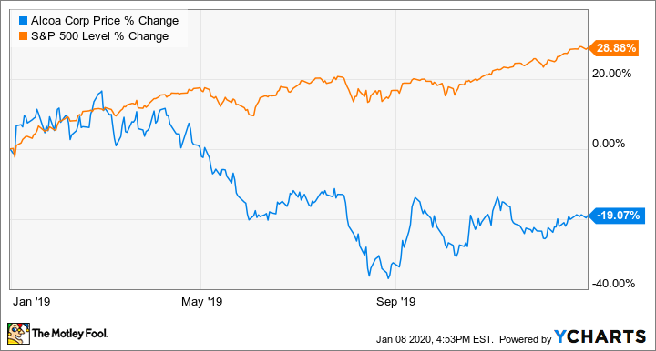 Why Shares Of Alcoa Fell 19 In 2019 The Motley Fool