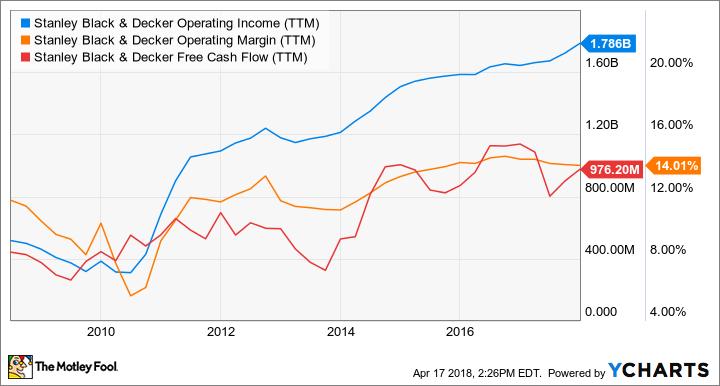 SWK Operating Income (TTM) Chart
