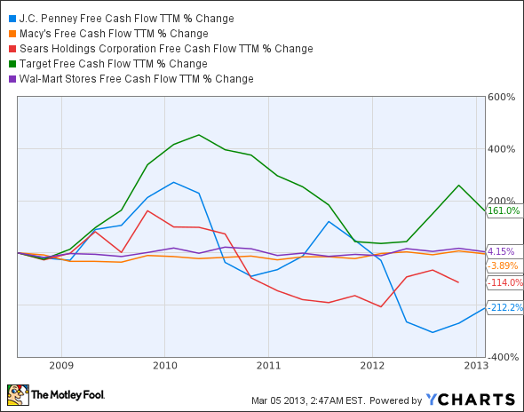 JCP Free Cash Flow TTM Chart