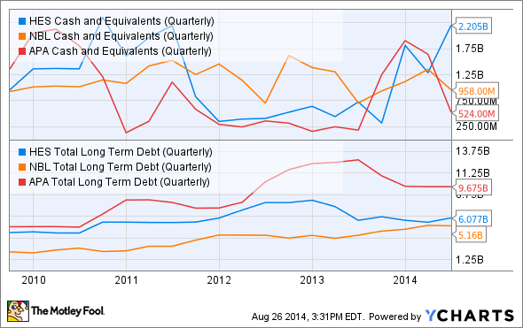 HES Cash and Equivalents (Quarterly) Chart