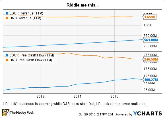 LOCK Revenue (TTM) Chart